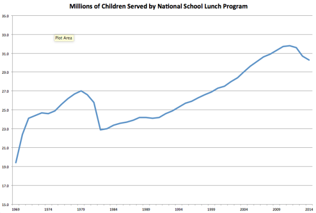 Children Served by School Lunch Program